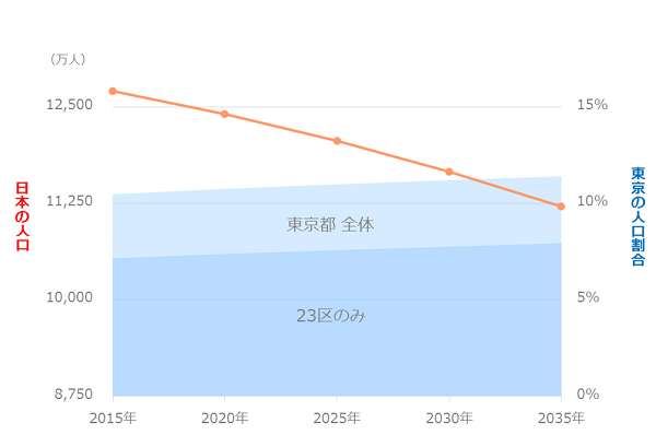 2015-2035人口推移予測
